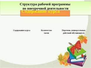 Структура рабочей программы по внеурочной деятельности Содержание курса Содер