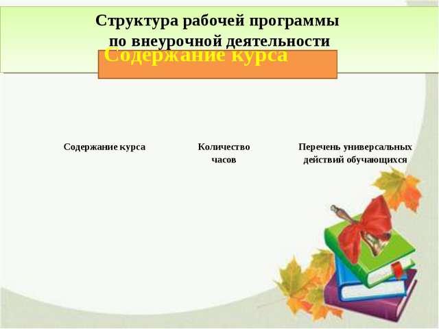 Структура рабочей программы по внеурочной деятельности Содержание курса Содер...