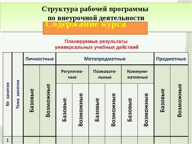Структура рабочей программы по внеурочной деятельности Содержание курса Плани...