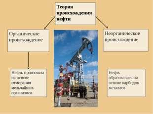 Теория происхождения нефти Органическое происхождение Неорганическое происхо