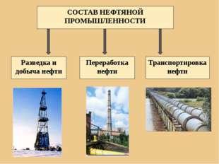 СОСТАВ НЕФТЯНОЙ ПРОМЫШЛЕННОСТИ Разведка и добыча нефти Переработка нефти Тран