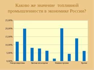Каково же значение топливной промышленности в экономике России?