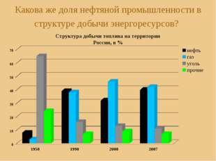 Какова же доля нефтяной промышленности в структуре добычи энергоресурсов? Стр