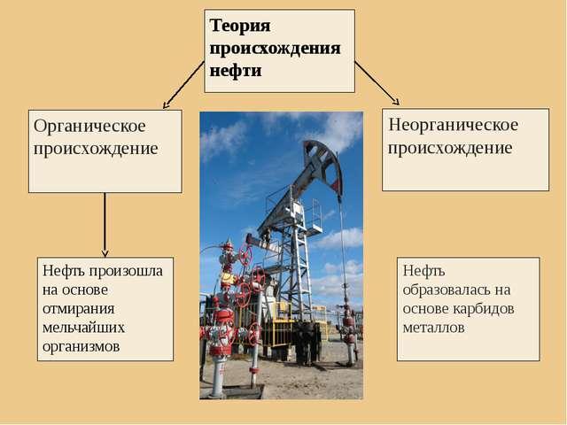 Теория происхождения нефти Органическое происхождение Неорганическое происхо...