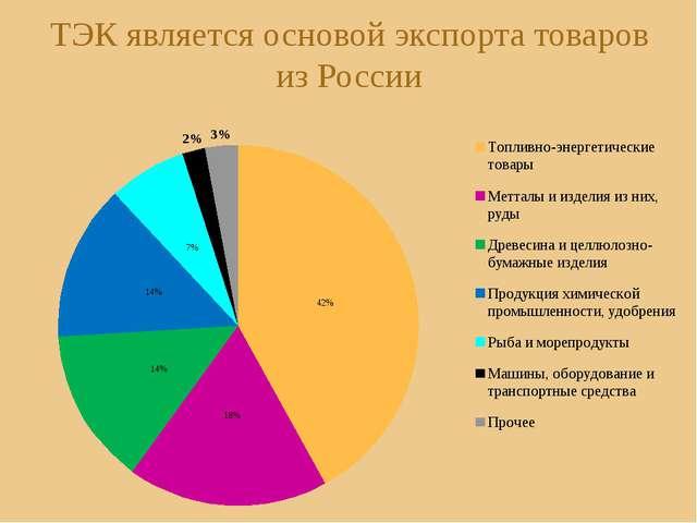 ТЭК является основой экспорта товаров из России