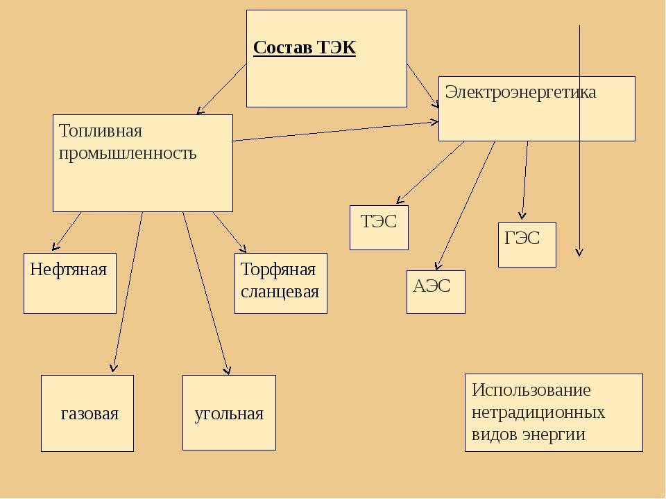 Состав ТЭК Топливная промышленность Электроэнергетика Нефтяная газовая уголь...