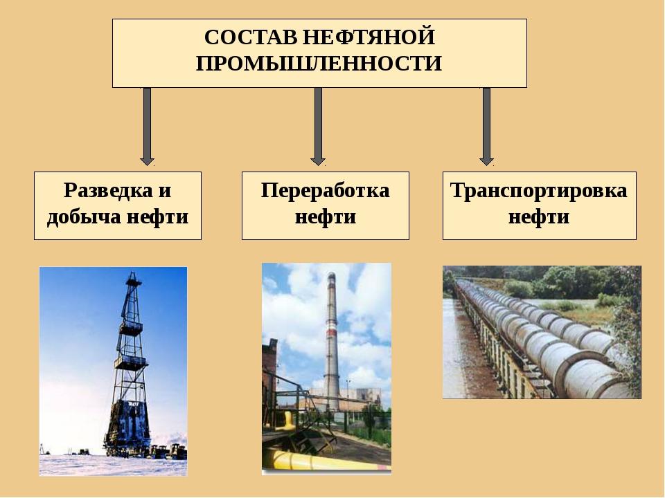 СОСТАВ НЕФТЯНОЙ ПРОМЫШЛЕННОСТИ Разведка и добыча нефти Переработка нефти Тран...