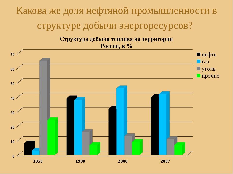 Какова же доля нефтяной промышленности в структуре добычи энергоресурсов? Стр...