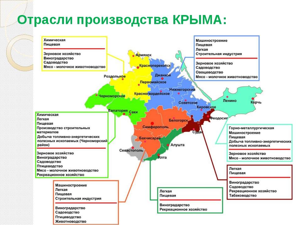 Отрасли производства КРЫМА: