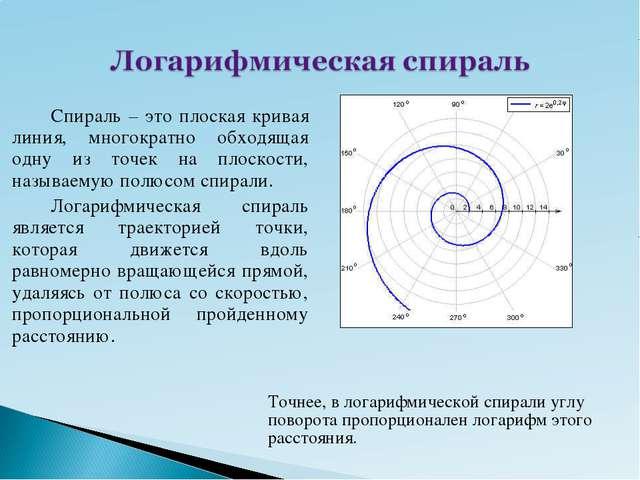 Точнее, в логарифмической спирали углу поворота пропорционален логарифм этого...