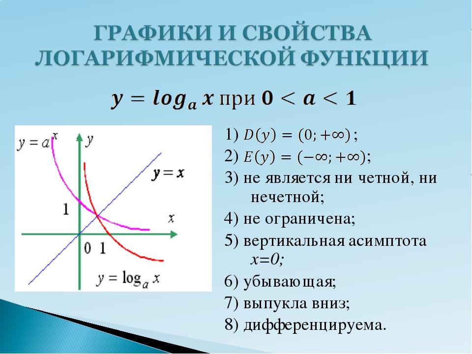 1) ; 2) ; 3) не является ни четной, ни нечетной; 4) не ограничена; 5) вертика...