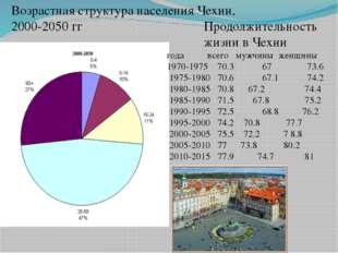 Возрастная структура населения Чехии, 2000-2050 гг Продолжительность жизни в