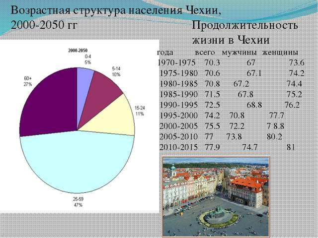 Возрастная структура населения Чехии, 2000-2050 гг Продолжительность жизни в...