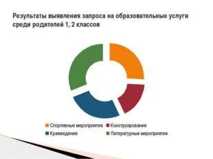 Результаты выявления запроса на образовательные услуги среди родителей 1, 2 к