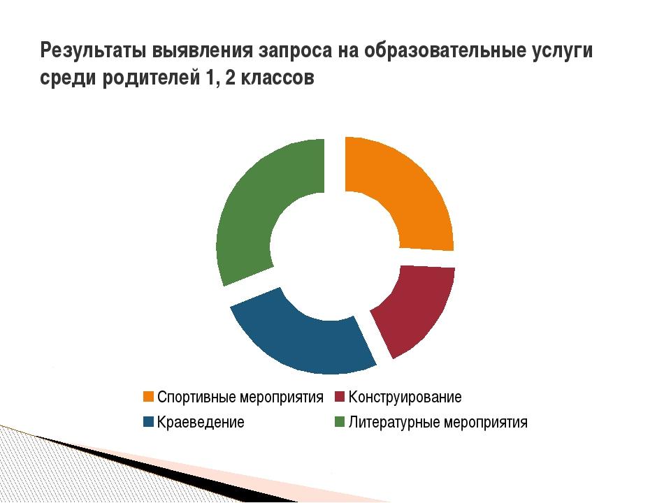 Результаты выявления запроса на образовательные услуги среди родителей 1, 2 к...