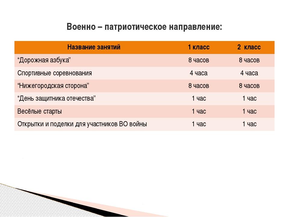 """Военно – патриотическое направление: Названиезанятий 1класс 2класс """"Дорожнаяа..."""
