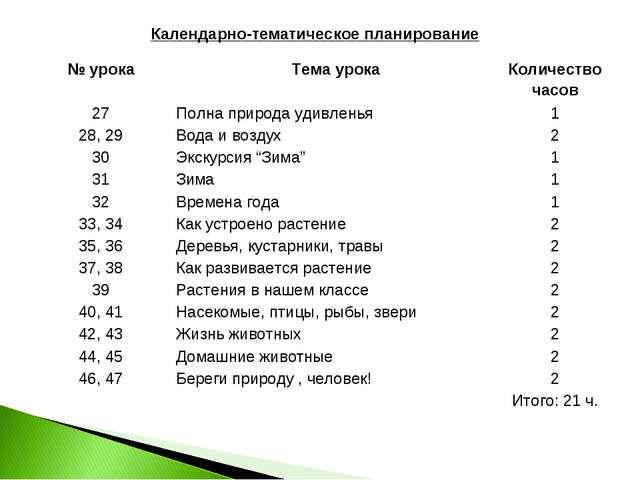 Календарно-тематическое планирование № урокаТема урокаКоличество часов 27П...