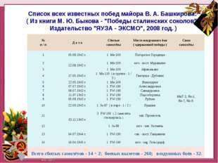 Нашннннн Список всех известных побед майора В. А. Башкирова: ( Из книги М. Ю