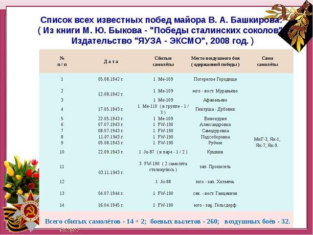 Нашннннн Список всех известных побед майора В. А. Башкирова: ( Из книги М. Ю...