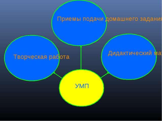 Дидактический материал Приемы подачи домашнего задания Творческая работа УМП