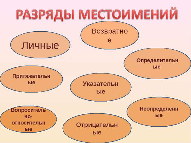 Личные Указательные Возвратное Притяжательные Определительные Вопросительно-о...