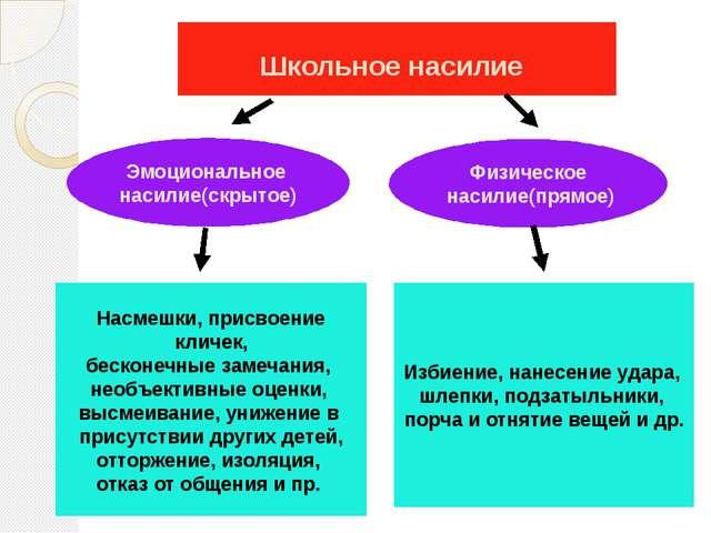 Школьное насилие Эмоциональное насилие(скрытое) Физическое насилие(прямое) На...