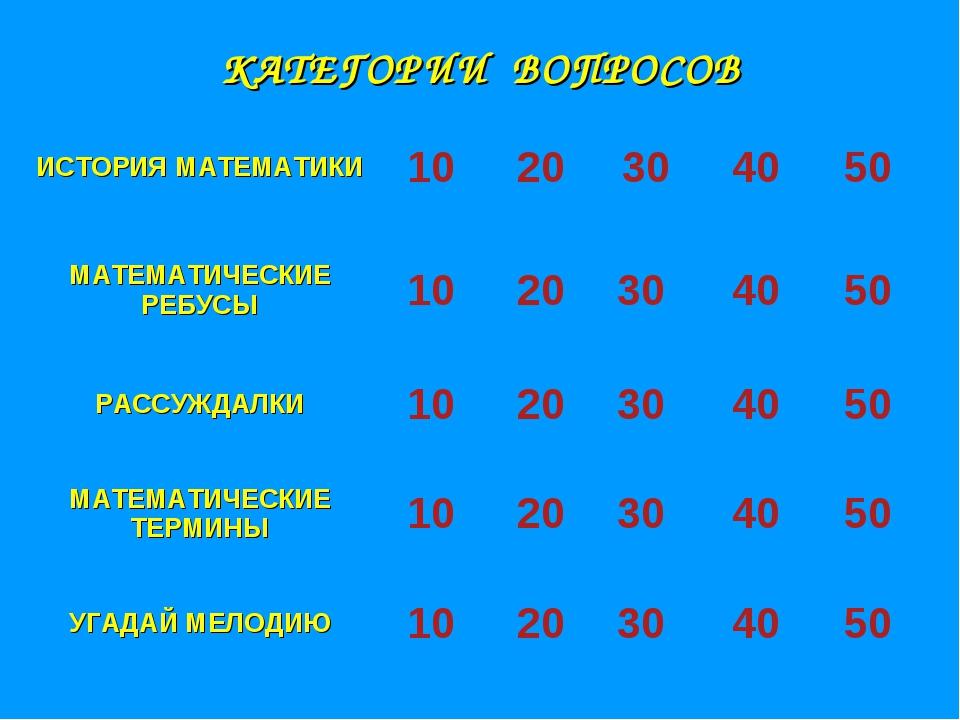 КАТЕГОРИИ ВОПРОСОВ ИСТОРИЯ МАТЕМАТИКИ 1020304050 МАТЕМАТИЧЕСКИЕ РЕБУСЫ1...