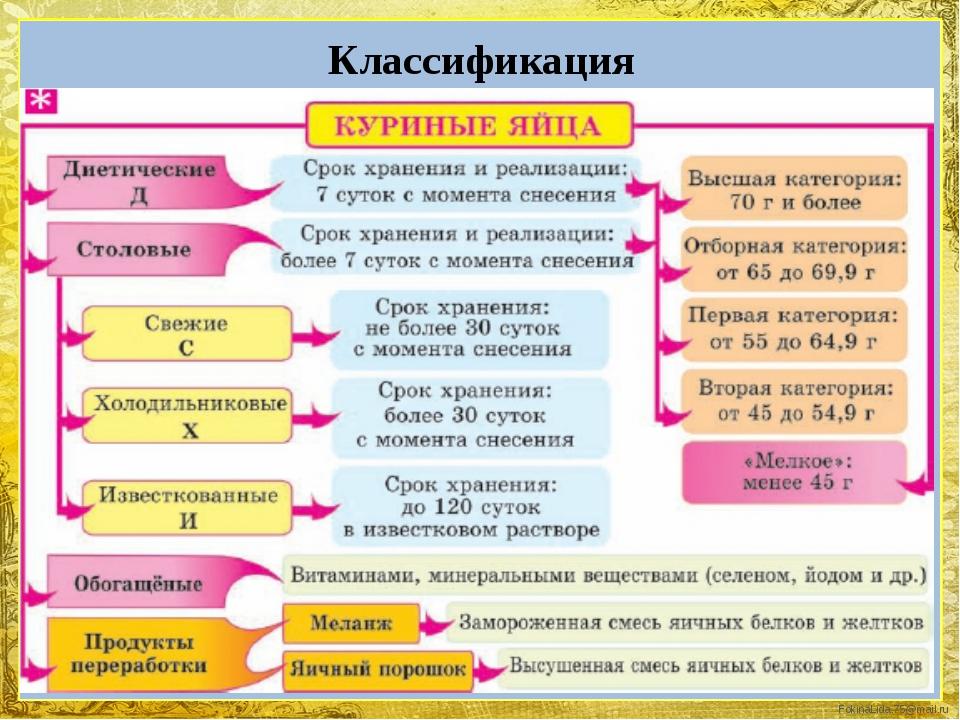 Классификация FokinaLida.75@mail.ru