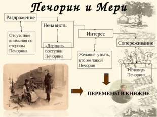 Печорин и Мери ПЕРЕМЕНЫ В КНЯЖНЕ