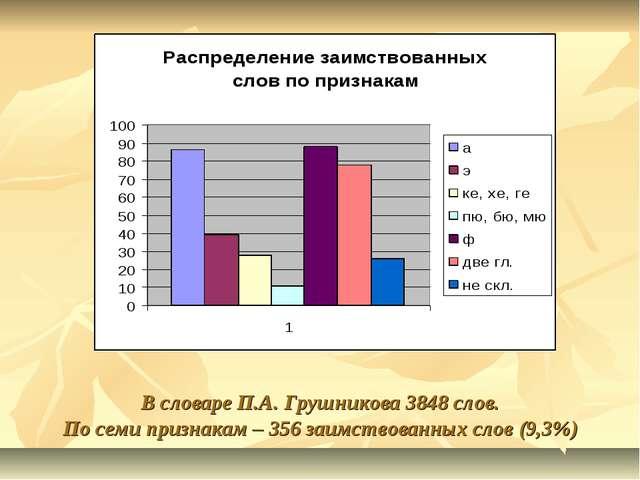 В словаре П.А. Грушникова 3848 слов. По семи признакам – 356 заимствованных с...
