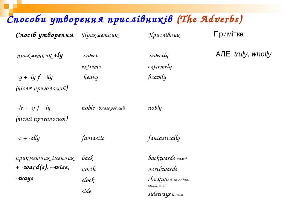 Способи утворення прислівників (The Adverbs)