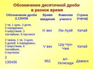 Презентацию по теме «Из истории десятичных дробей» подготовила ученица 6 «А»