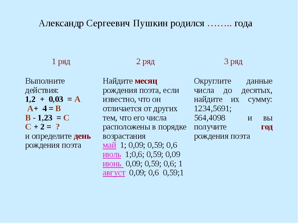 Александр Сергеевич Пушкин родился …….. года 1 ряд 2 ряд 3 ряд Выполните дейс...