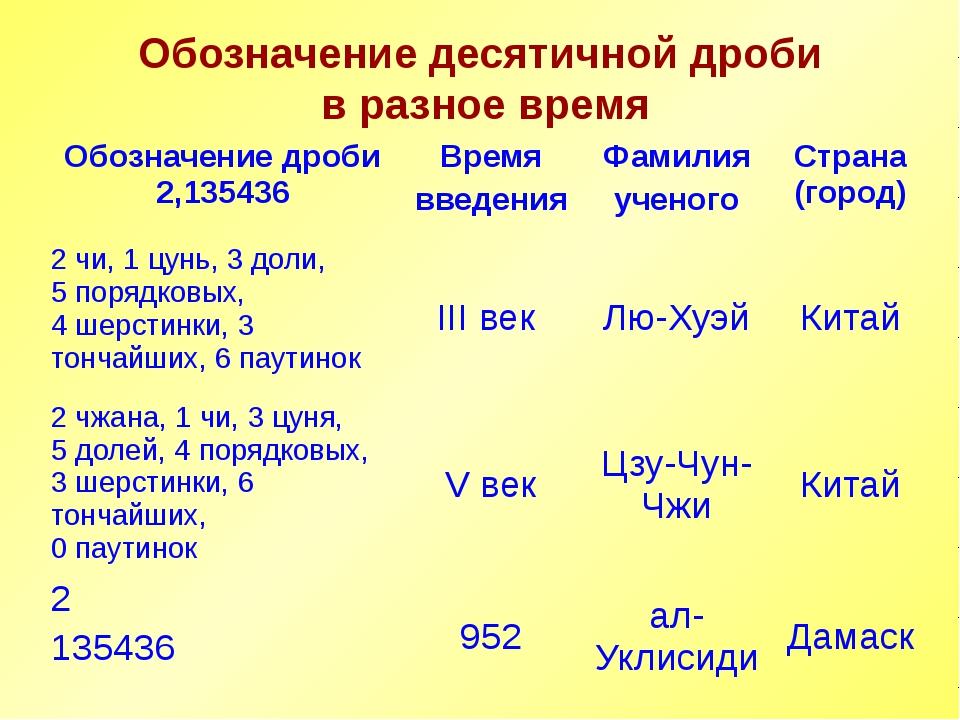 Презентацию по теме «Из истории десятичных дробей» подготовила ученица 6 «А»...