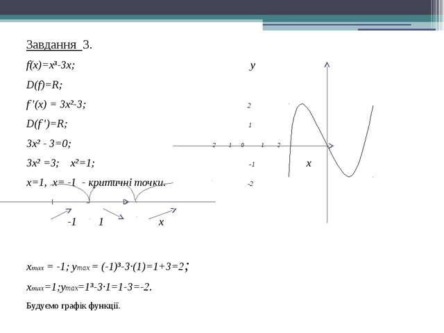 Завдання 3. f(x)=x³3x; у D(f)=R; f '(x) = 3x²3; 2 D(f ')=R; 1 3x² - 3=0; -2...