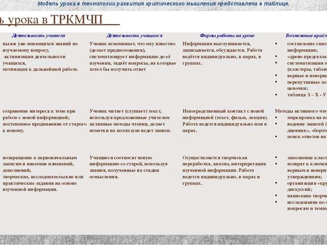 Модель урока в технологии развития критического мышления представлена в табли...