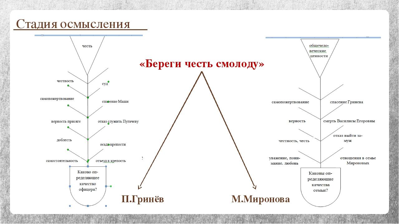 Стадия осмысления «Береги честь смолоду» П.Гринёв М.Миронова