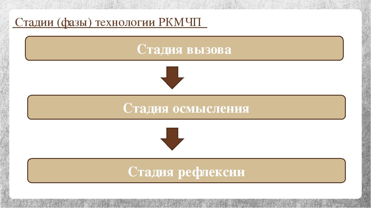 Стадии (фазы) технологии РКМЧП Стадия вызова Стадия осмысления Стадия рефлексии