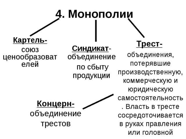 4. Монополии Картель- союз ценообразователей Синдикат-объединение по сбыту пр...
