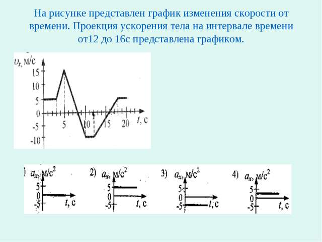 На рисунке представлен график изменения скорости от времени. Проекция ускорен...