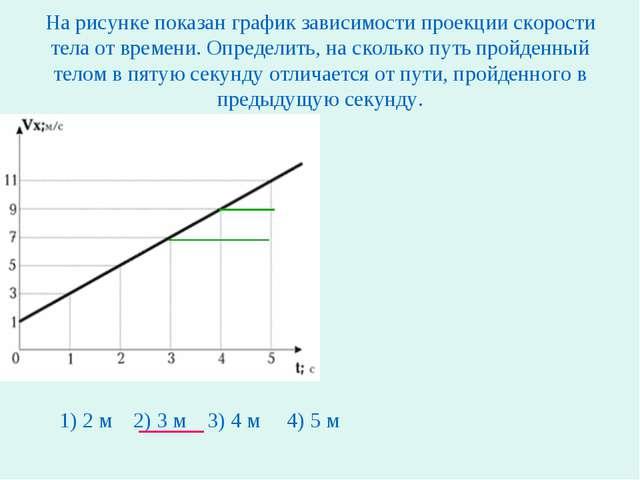 На рисунке показан график зависимости проекции скорости тела от времени. Опре...