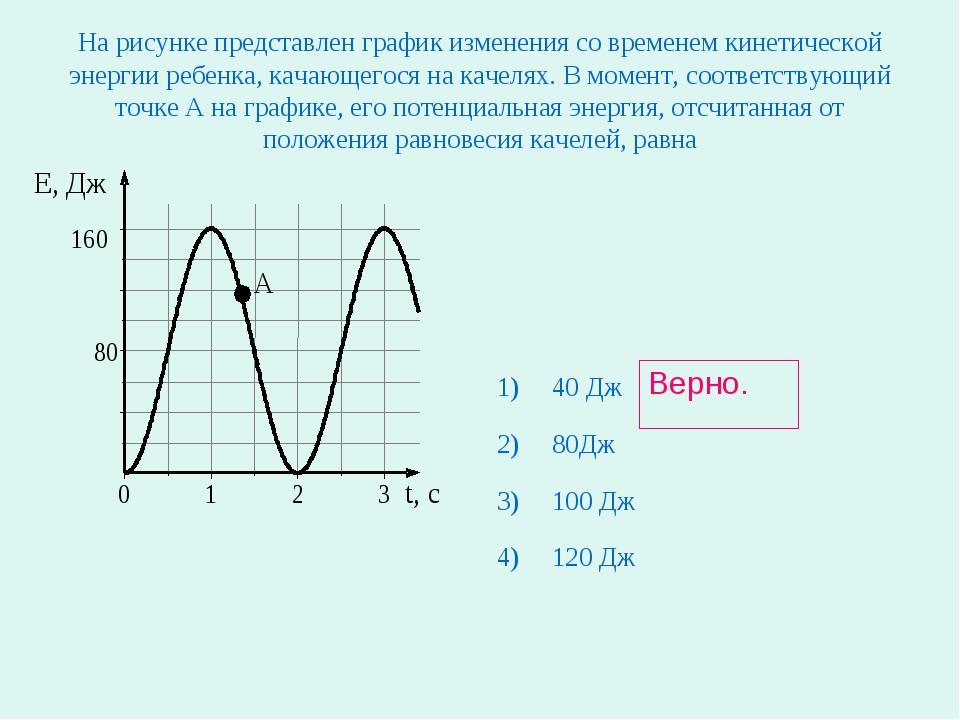 На рисунке представлен график изменения со временем кинетической энергии ребе...
