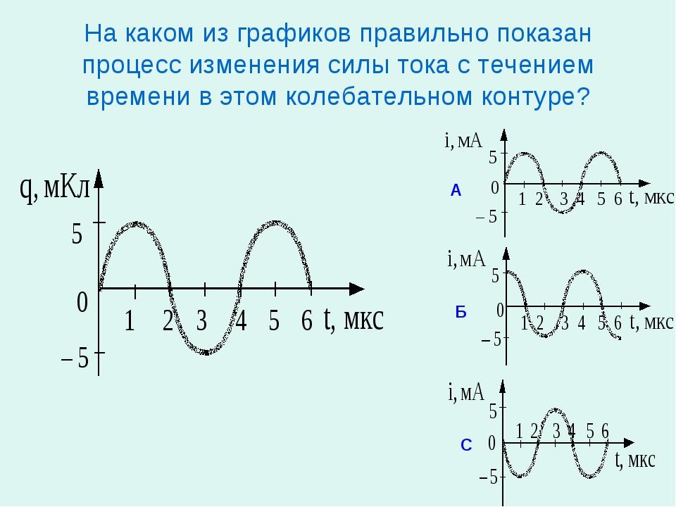 На каком из графиков правильно показан процесс изменения силы тока с течением...