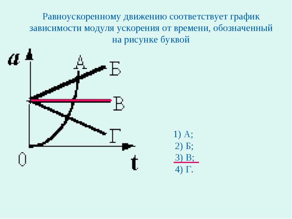 Равноускоренному движению соответствует график зависимости модуля ускорения о...
