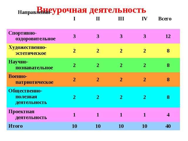 Внеурочная деятельность  Направления IIIIIIIVВсего Спортивно-оздоровите...