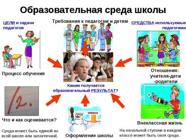 Образовательная среда школы Процесс обучения Что и как оценивается? Внеклассн...