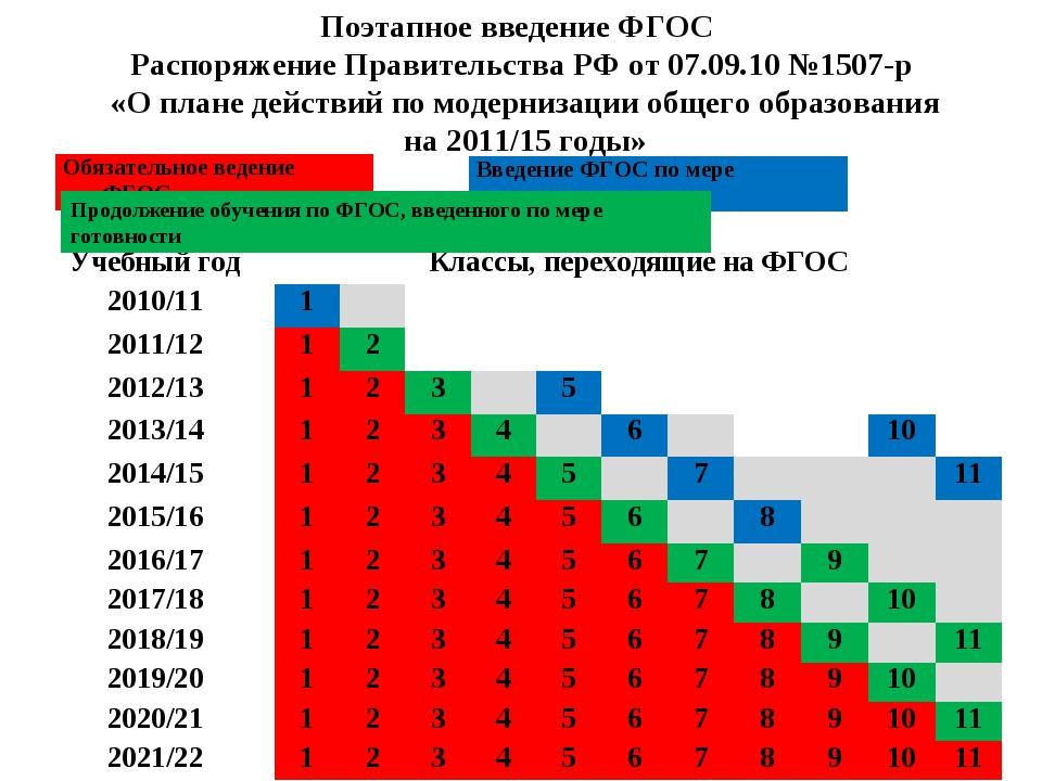 Поэтапное введение ФГОС Распоряжение Правительства РФ от 07.09.10 №1507-р «О...