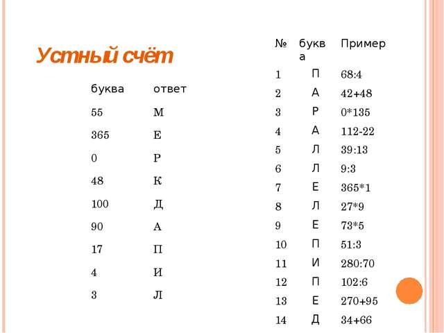 Устный счёт № буква Пример 1 П 68:4 2 А 42+48 3 Р 0*135 4 А 112-22 5 Л 39:13...