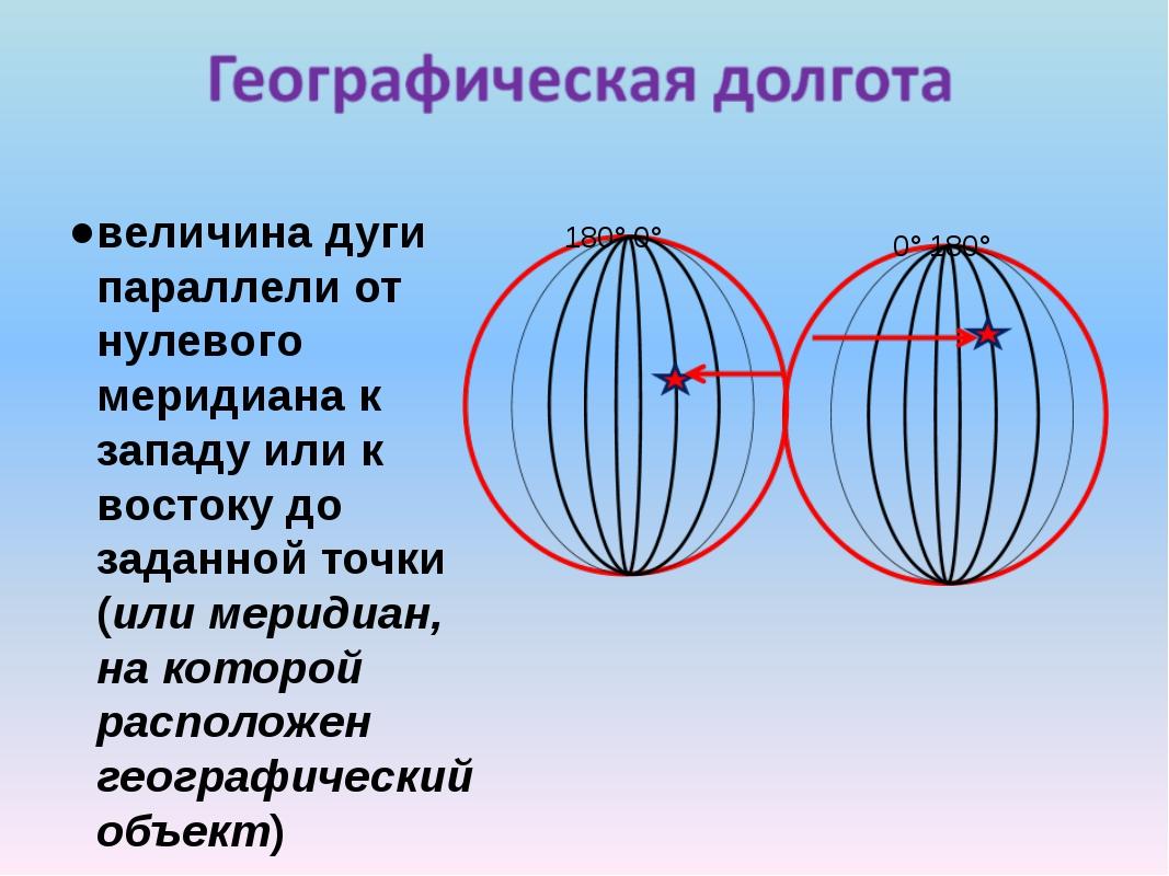 величина дуги параллели от нулевого меридиана к западу или к востоку до задан...