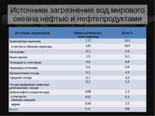 Причины аварии судов, транспортирующих нефть Вероятность и объемы разливов н